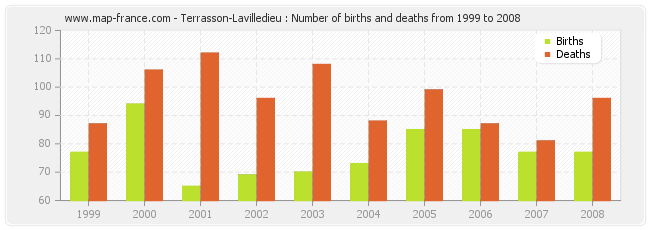 Terrasson-Lavilledieu : Number of births and deaths from 1999 to 2008