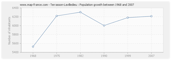 Population Terrasson-Lavilledieu