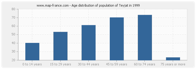 Age distribution of population of Teyjat in 1999