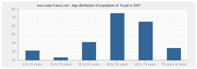 Age distribution of population of Teyjat in 2007