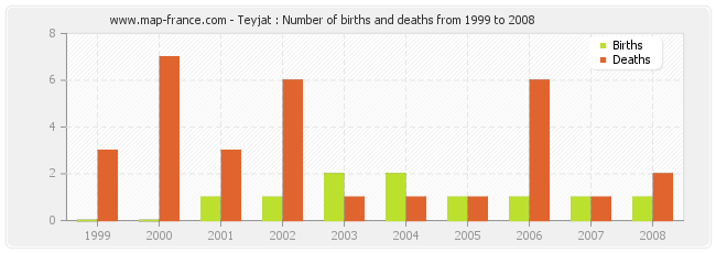 Teyjat : Number of births and deaths from 1999 to 2008