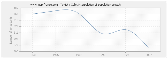 Teyjat : Cubic interpolation of population growth