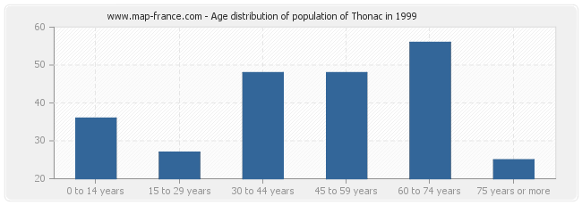 Age distribution of population of Thonac in 1999