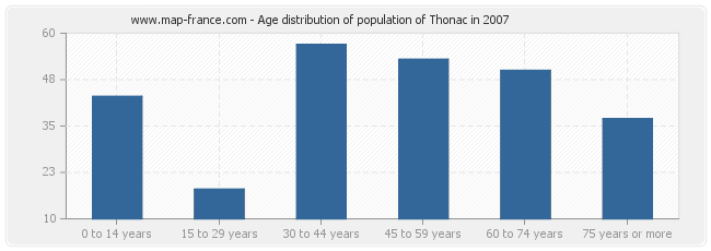 Age distribution of population of Thonac in 2007