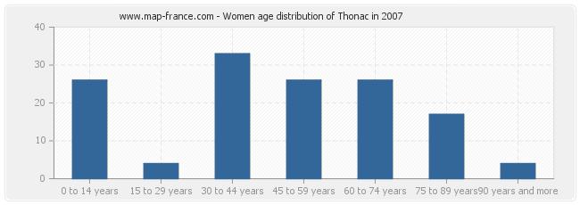 Women age distribution of Thonac in 2007