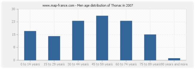 Men age distribution of Thonac in 2007