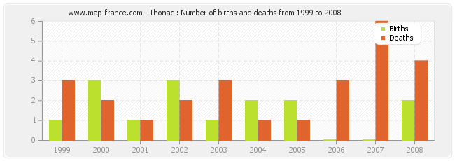 Thonac : Number of births and deaths from 1999 to 2008