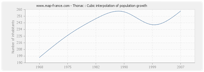 Thonac : Cubic interpolation of population growth
