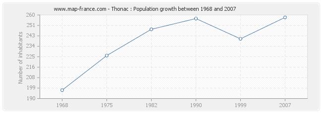 Population Thonac