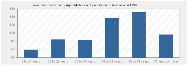Age distribution of population of Tourtoirac in 1999