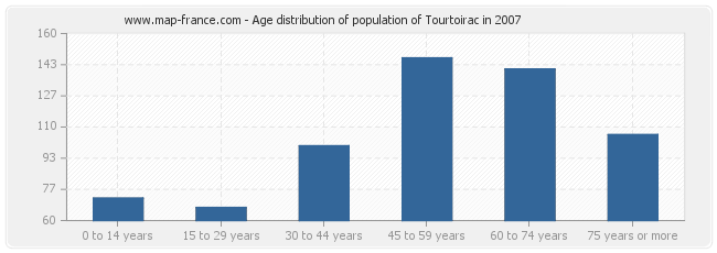 Age distribution of population of Tourtoirac in 2007