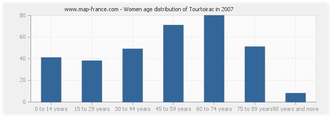 Women age distribution of Tourtoirac in 2007