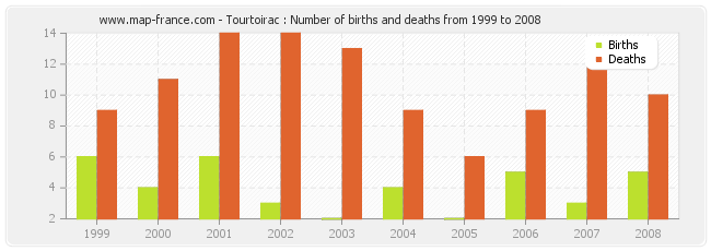 Tourtoirac : Number of births and deaths from 1999 to 2008