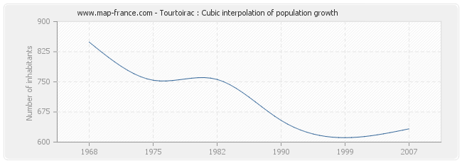 Tourtoirac : Cubic interpolation of population growth