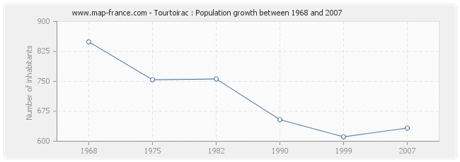 Population Tourtoirac