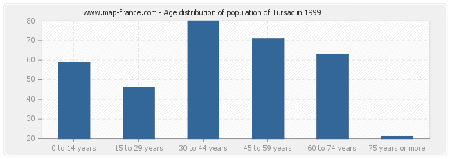 Age distribution of population of Tursac in 1999