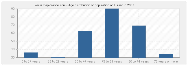 Age distribution of population of Tursac in 2007