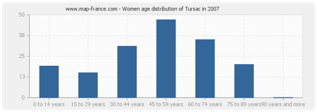 Women age distribution of Tursac in 2007
