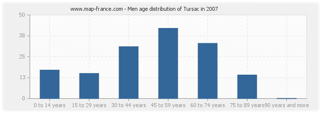 Men age distribution of Tursac in 2007