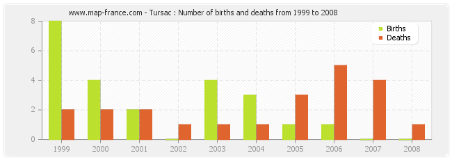 Tursac : Number of births and deaths from 1999 to 2008