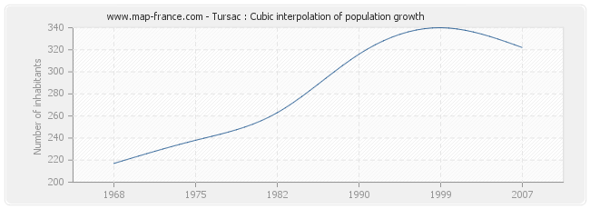 Tursac : Cubic interpolation of population growth