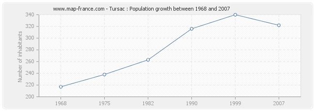 Population Tursac