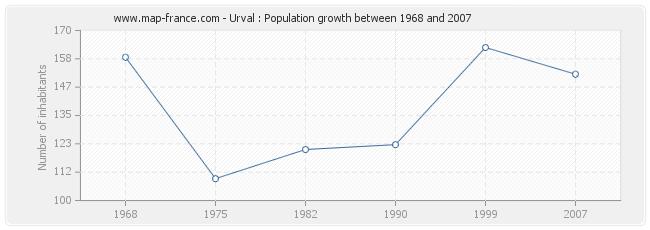 Population Urval