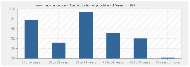 Age distribution of population of Valeuil in 1999