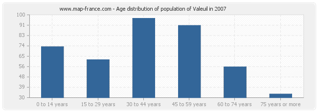 Age distribution of population of Valeuil in 2007