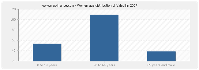 Women age distribution of Valeuil in 2007
