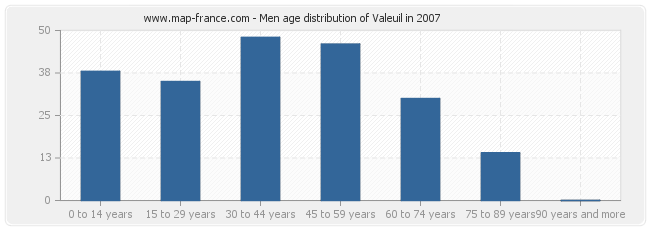 Men age distribution of Valeuil in 2007