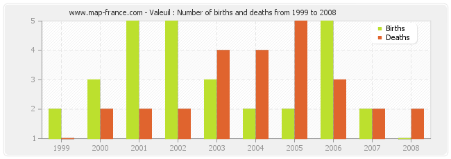 Valeuil : Number of births and deaths from 1999 to 2008