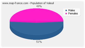 Sex distribution of population of Valeuil in 2007