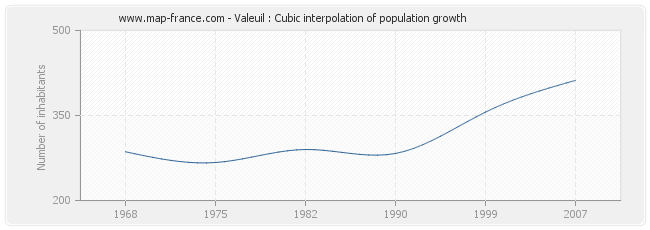 Valeuil : Cubic interpolation of population growth