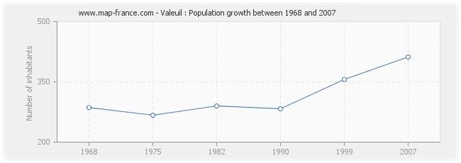 Population Valeuil