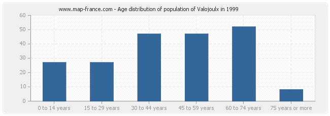 Age distribution of population of Valojoulx in 1999