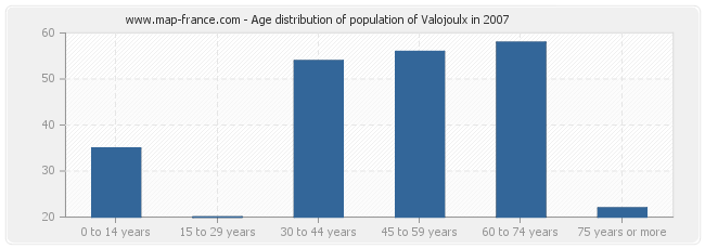 Age distribution of population of Valojoulx in 2007