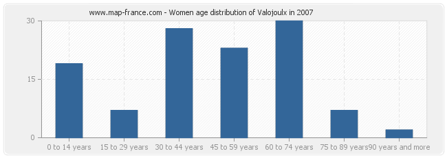 Women age distribution of Valojoulx in 2007