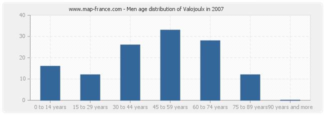 Men age distribution of Valojoulx in 2007