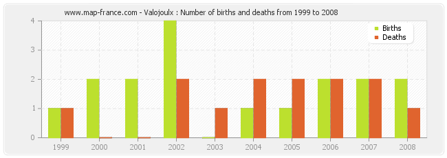 Valojoulx : Number of births and deaths from 1999 to 2008