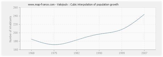 Valojoulx : Cubic interpolation of population growth