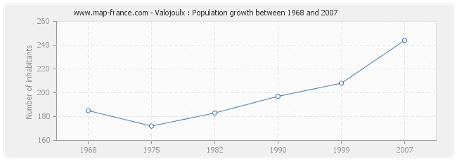 Population Valojoulx