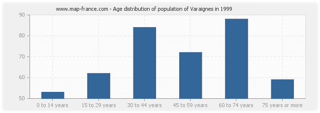 Age distribution of population of Varaignes in 1999