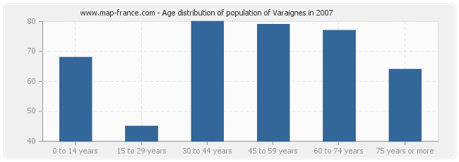 Age distribution of population of Varaignes in 2007