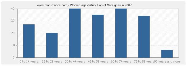 Women age distribution of Varaignes in 2007