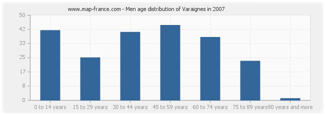 Men age distribution of Varaignes in 2007