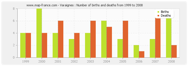 Varaignes : Number of births and deaths from 1999 to 2008