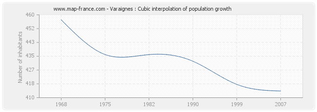 Varaignes : Cubic interpolation of population growth