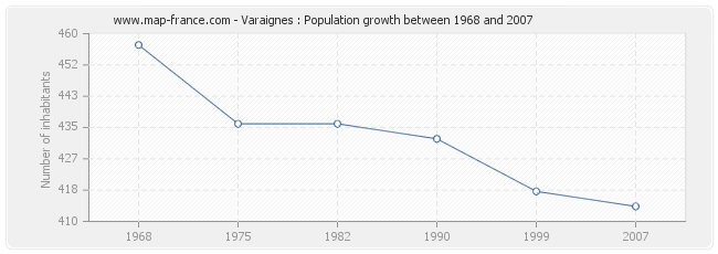 Population Varaignes