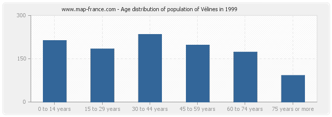 Age distribution of population of Vélines in 1999